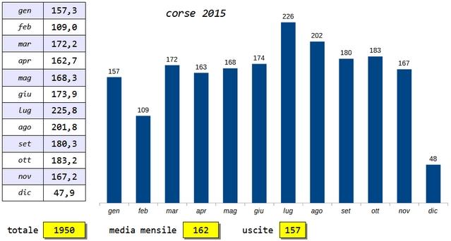 Classifica Forrest Gump 2015 - Pagina 6 201510