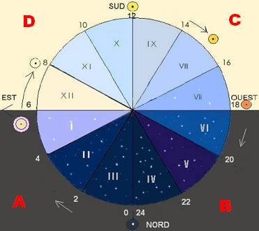 Les quadrants (maisons) Les-ma10
