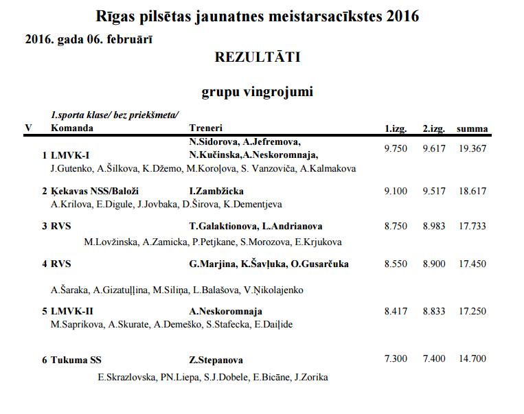Чемпионат Риги по художественной гимнастике 2016 - результаты           1123