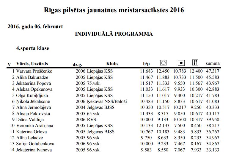 Чемпионат Риги по художественной гимнастике 2016 - результаты           1_ie10