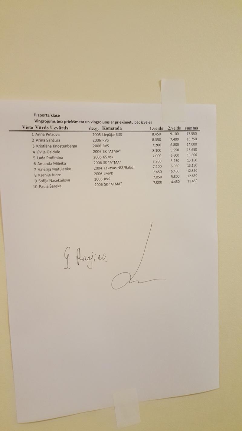 Vingro Visi 2015 - результаты 20151010