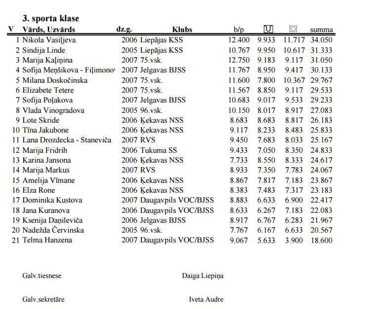 Чемпионат Риги по художественной гимнастике 2016 - результаты           310