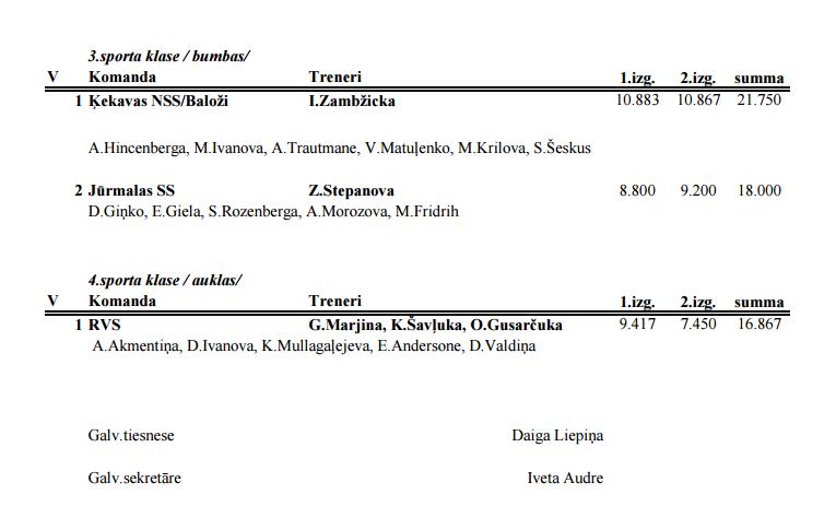 Чемпионат Риги по художественной гимнастике 2016 - результаты           3310