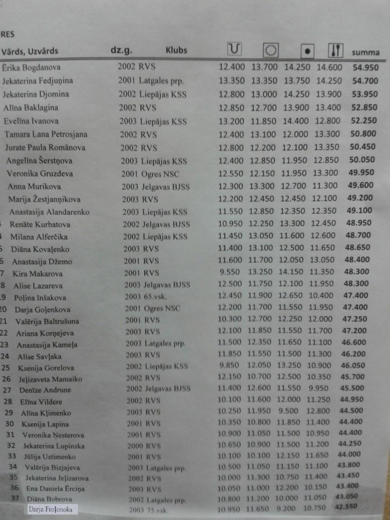 Latvijas Republikas čempionāts 2015 - результаты 346tc811