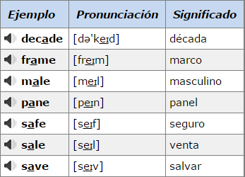 Pronunciation of Vowels. (Vocales)  Captur10