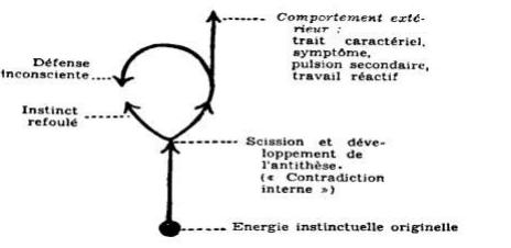 Comment s'exprime la dualité Fi-Te chez l'IxFP ? Sans_t10