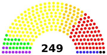 Diagramme de parlement Parlem13