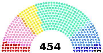 Parlement béassien : 19ème législature Parlem14
