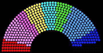 Sénat béassien : 18ème législature Synat10