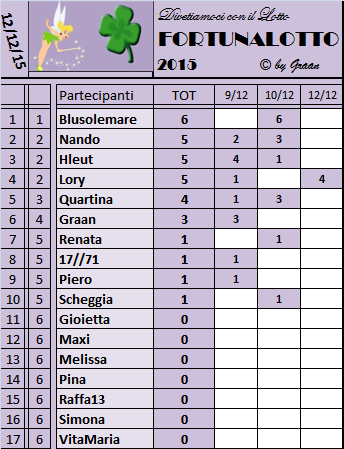 classifica FORTUNALOTTO 2015 Classi20