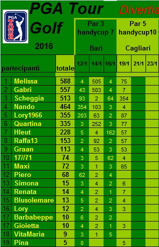 classifica del Tour Golf PGA 2016 Classi28