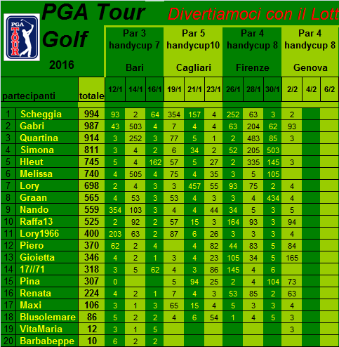 classifica del Tour Golf PGA 2016 Classi34