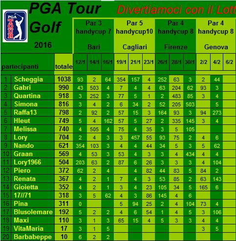 classifica del Tour Golf PGA 2016 Classi35