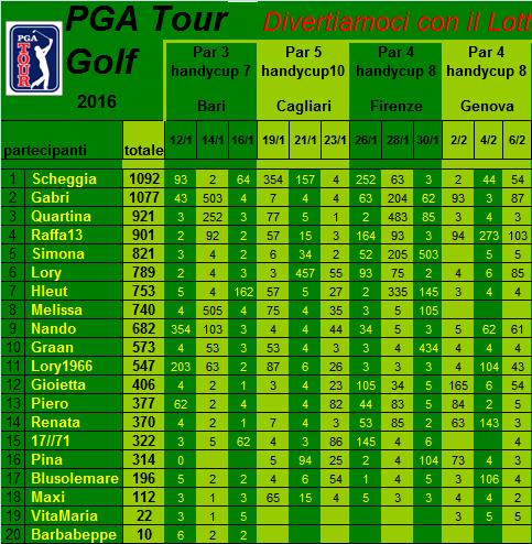 classifica del Tour Golf PGA 2016 Classi36