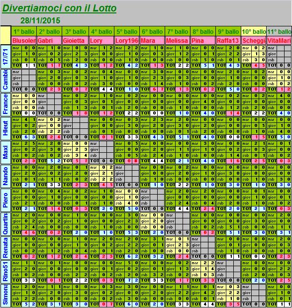 Situazione del 10° ballo dal 24 al 28.11.15 Riassu15