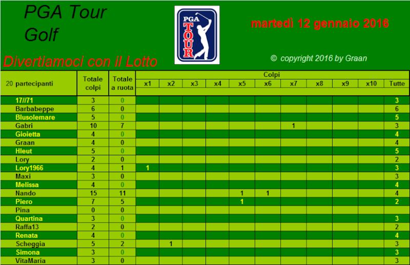 classifica del Tour Golf PGA 2016 Tiri_a10