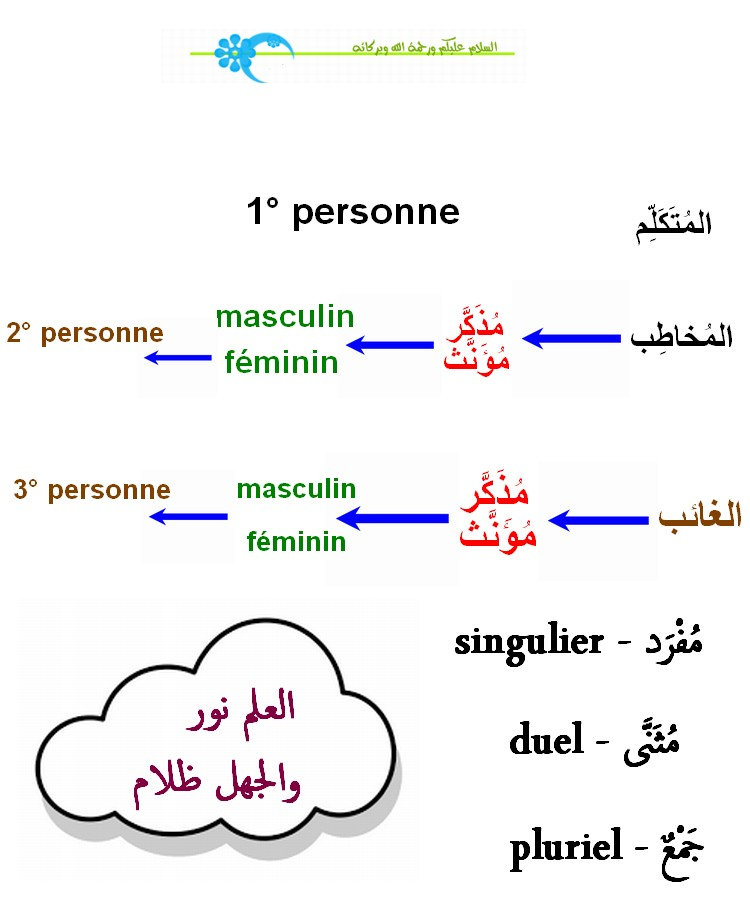 cours دروس  - Page 4 Plurie10