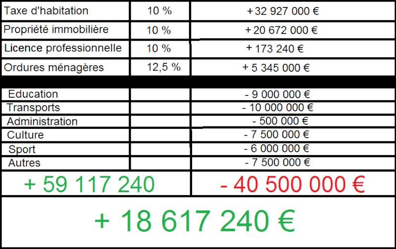 Conseil Municipal Brignalois Budget11
