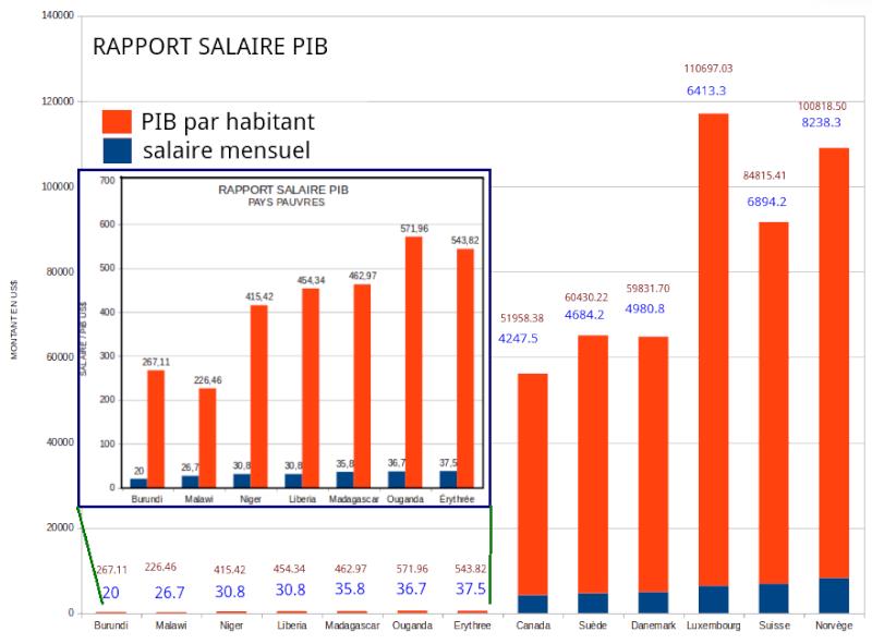 Economie, politique et subvention - Página 8 Salair10