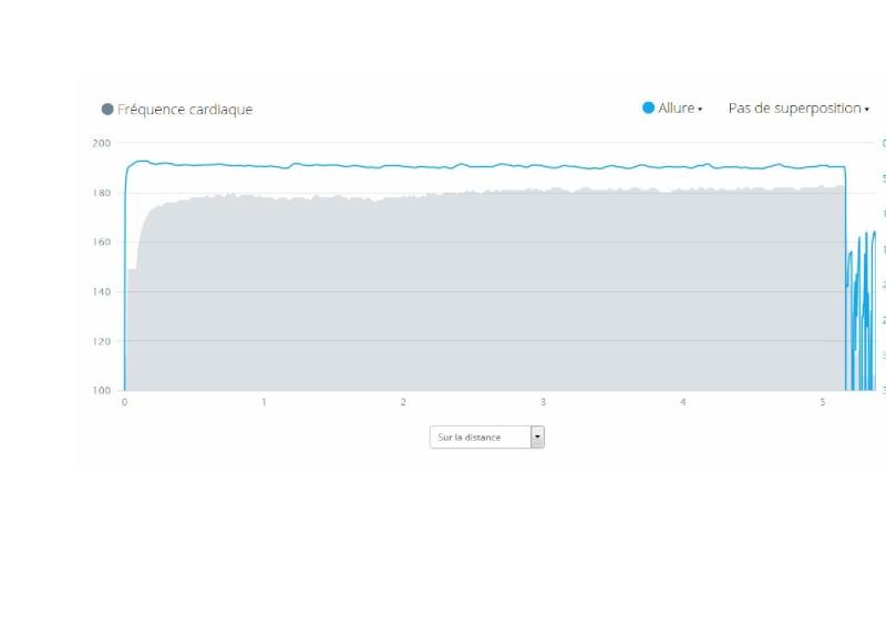 Julot ---) Progresser en haussant la vma après avoir visiter la zone 70-80%  - Page 4 5km11
