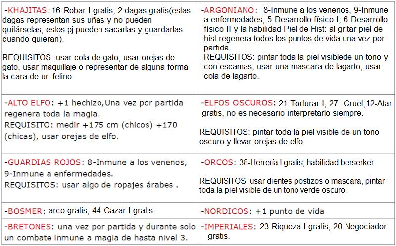 CREACION DE PJ, EQUIPO Y TRASFONDOS Tabla_12