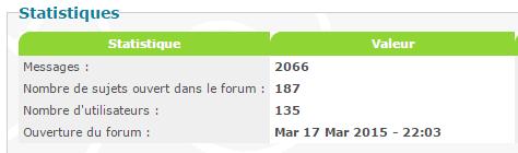 Statistique de notre forum Captur10
