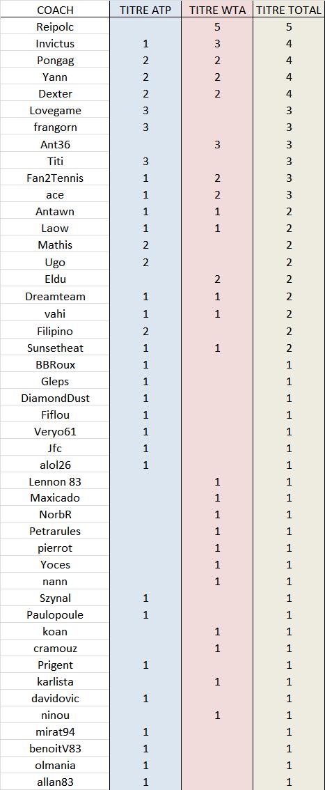 Coachs Gagnants - Page 2 Palmar10