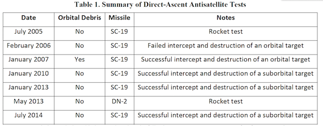 Chinese Space Program: - Page 2 Asat-m10