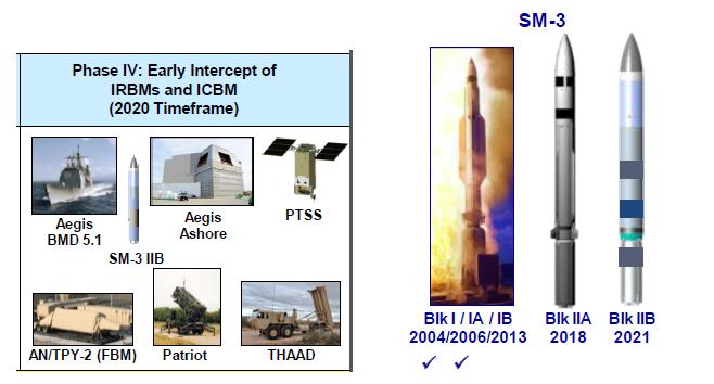 US ABM Systems - Page 3 Blocki10