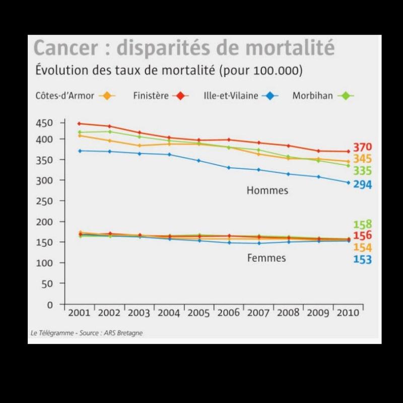 Bretagne. La mortalité par cancer a baissé de 14 % en 10 ans  2016 Sans_423