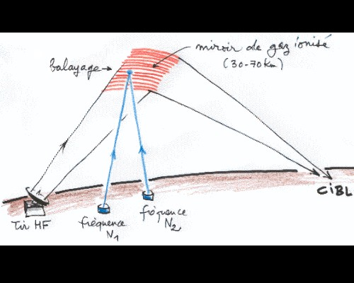 Le programme H.A.A.R.P - Bouclier contre des ovnis & SURPRISES ! Sans_729