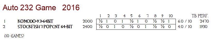 1 - 2x Lenova G70-80 | i5-5200U [2-Core] | Auto232 23232310