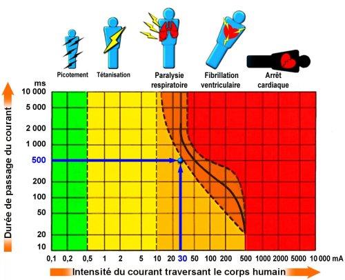 SENSIBILISATION face aux risques d'accidents dus à l'ELECTRICITE  - Page 2 Tablea11