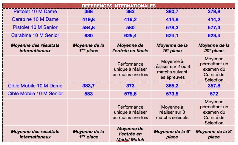 SN ISSF et le 6e GP France  Image11