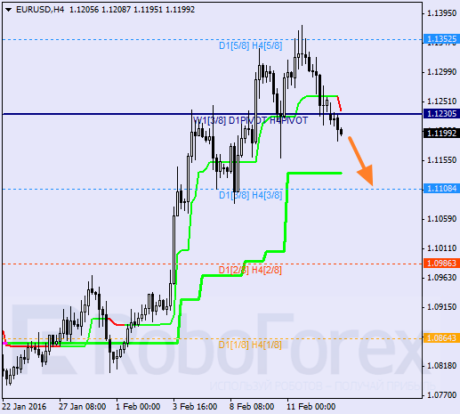 Daily forex technical analysis & forecasts Euro_v10