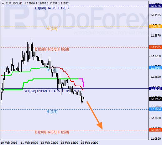 Daily forex technical analysis & forecasts Eurusd10