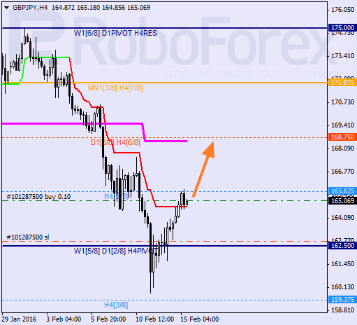 Daily forex technical analysis & forecasts Great_10