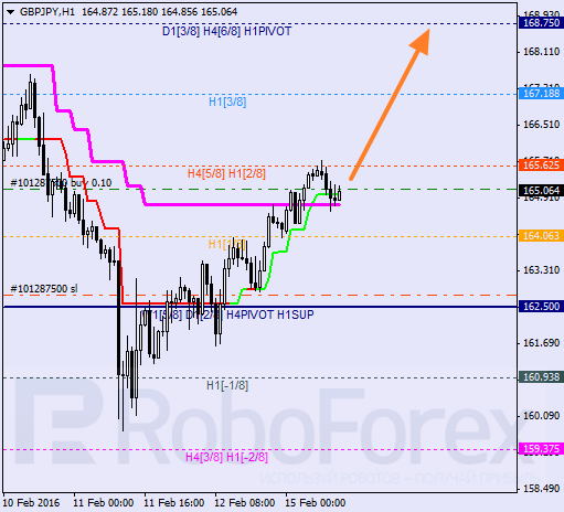 Daily forex technical analysis & forecasts Great_11