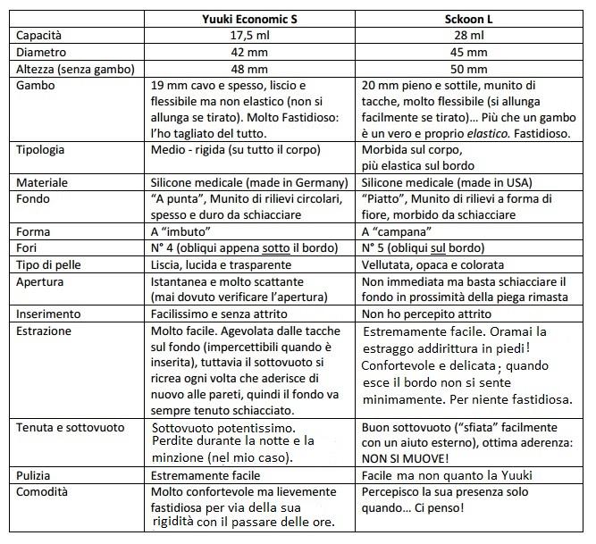 [CONFRONTO] Yuuki Economic S vs Sckoon L Rece_c11