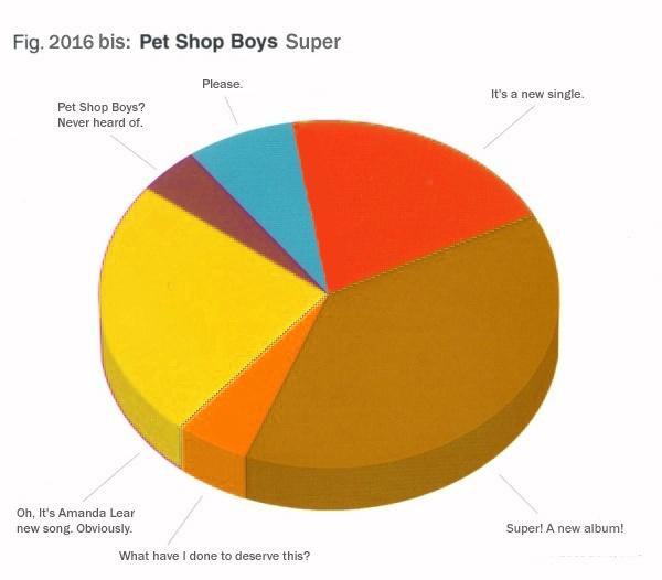 """""""SUPER"""" le nouvel album des Pet Shop Boys - Page 3 Super_15"""