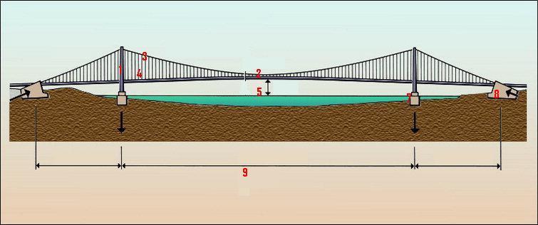 Première mondiale : 2011, le pont à haubans et tablier courbe de Térénez 15139d10