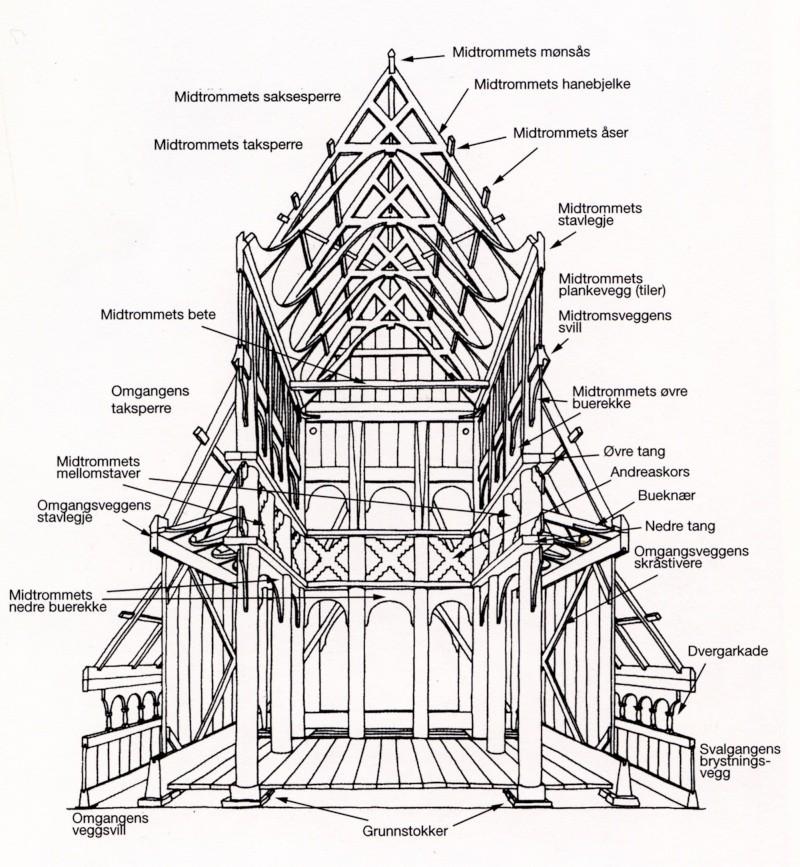 """Norvège : Les """"stavkirke"""", églises en """"bois debout"""", et secondairement bien d'autres aspects de ce magnifique pays et de sa culture... - Page 3 Stave_10"""