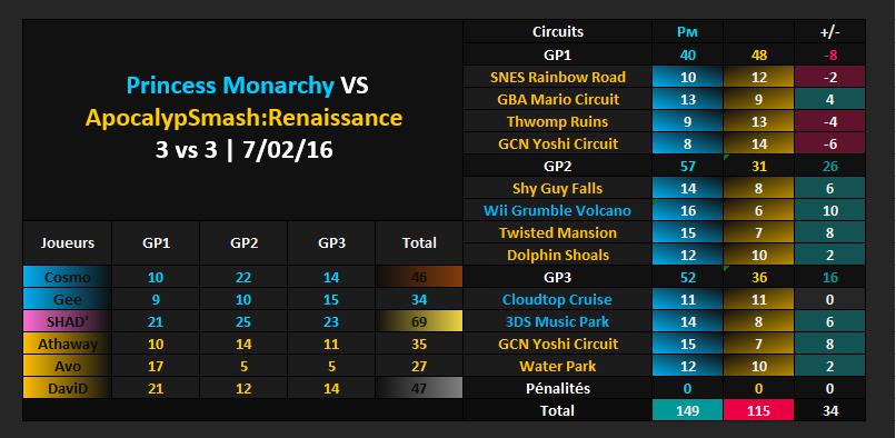 Amical #307 [VICTOIRE] : Princess Monarchy VS ApocalypSmash:Renaissance Vs_asr11