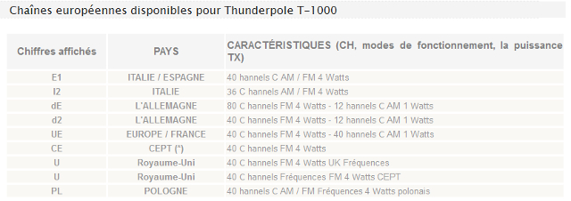 Thunderpole T-1000 (Routier) Code_t10