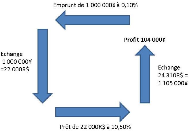 Stratégies de trading,Carry & Trade Profit10