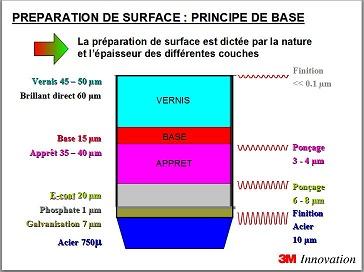 Préparation de surface selon 3M 211