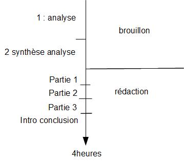 La répartition du temps pendant un DS de 4h Schyma11