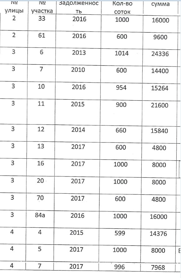 Должники по членским взносам E1010