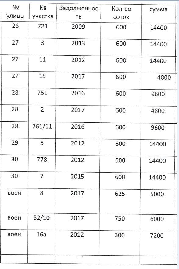 Должники по членским взносам E2110
