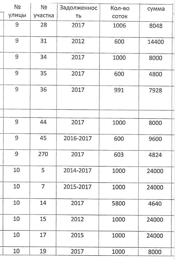 Должники по членским взносам E410